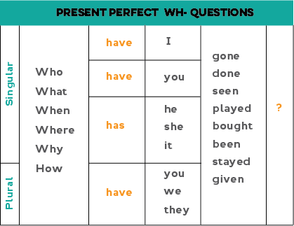 wh-questions-present-perfect