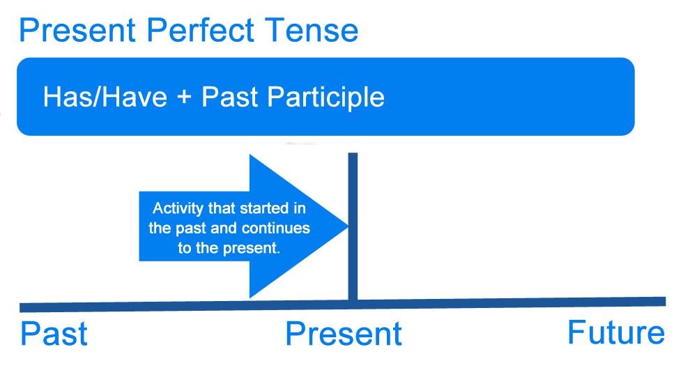 perfect-present-tense